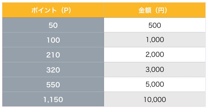 ビットキャッシュのポイント表