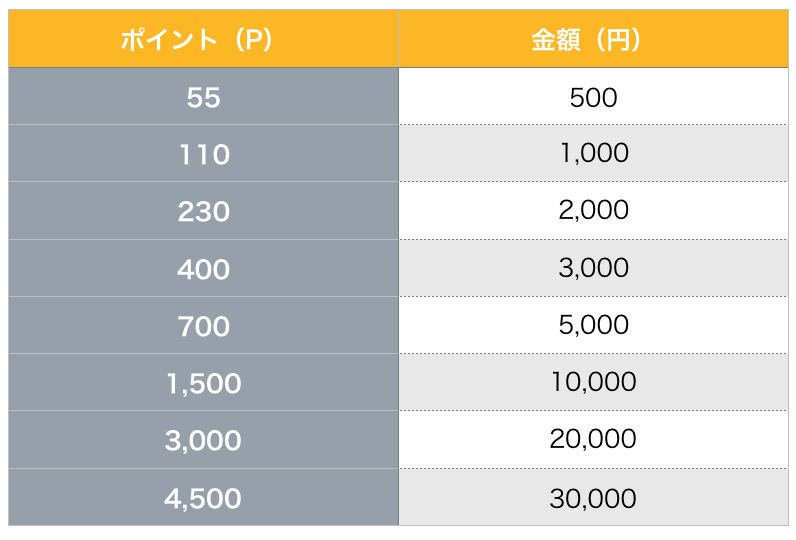 クレジットカードのポイント表