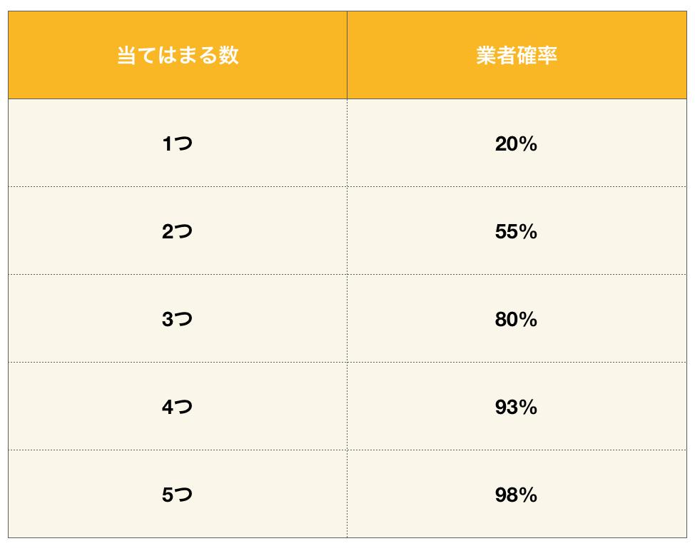業者の条件に当てはまる数とその業者の確率の表