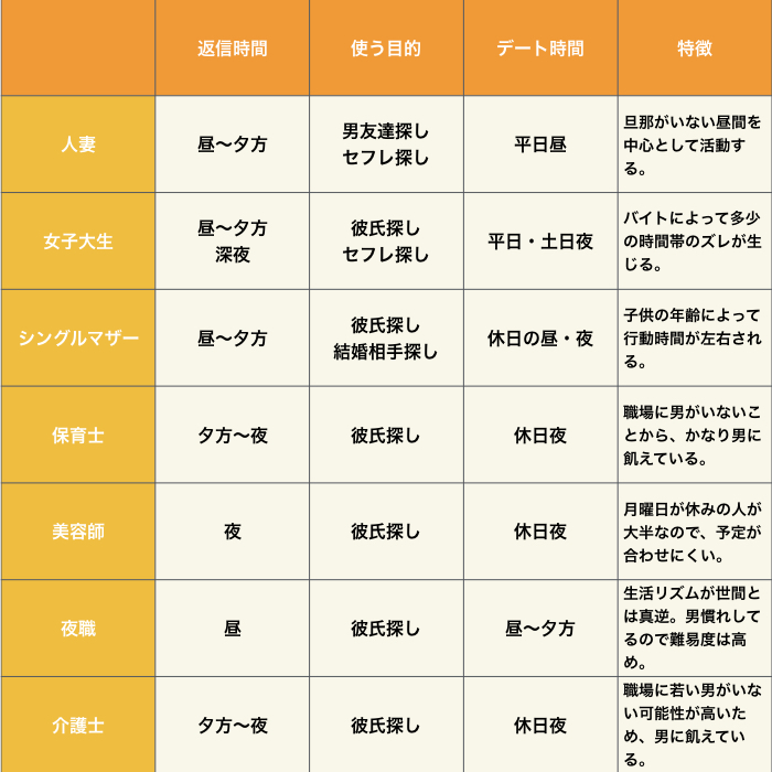 属性別の返信時間・使う目的・デート時間・特徴の表