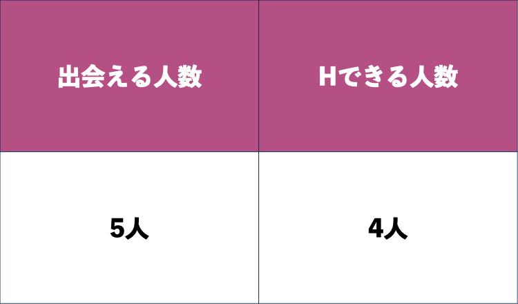 2000円で出会える人数とHできる人数